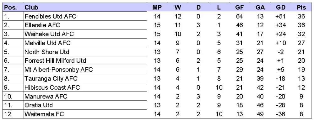 Reserves Table